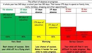 Attendance Graphic